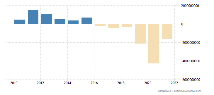 lithuania changes in inventories us dollar wb data