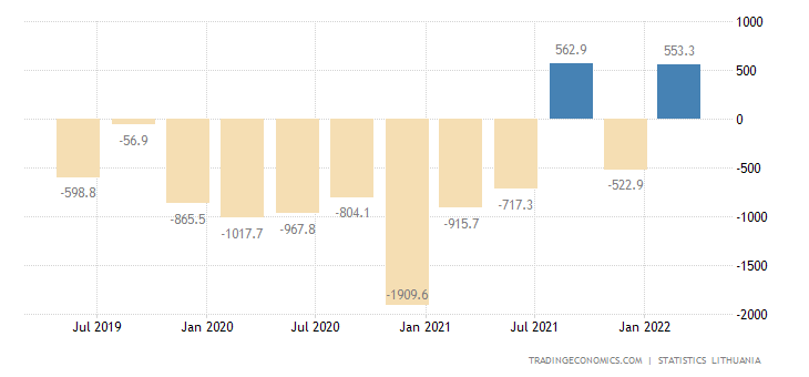 Lithuania Changes in Inventories