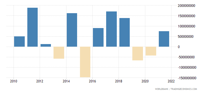 lithuania changes in net reserves bop us dollar wb data
