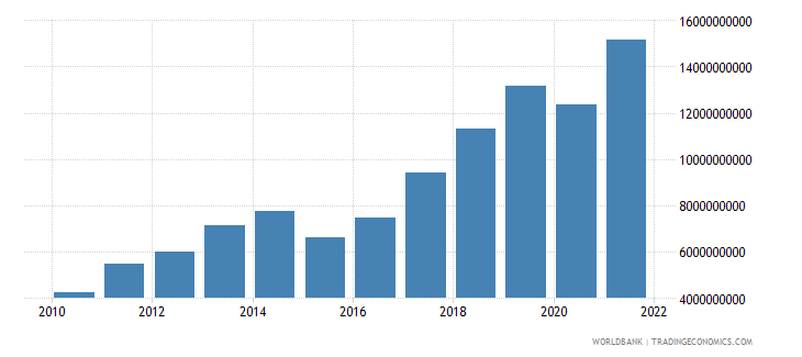 lithuania commercial service exports us dollar wb data