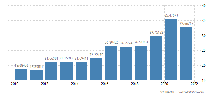 lithuania communications computer etc percent of service imports bop wb data