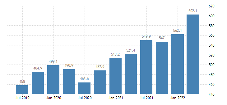 lithuania compensation of employees construction eurostat data
