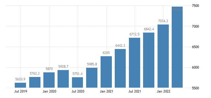 lithuania compensation of employees eurostat data