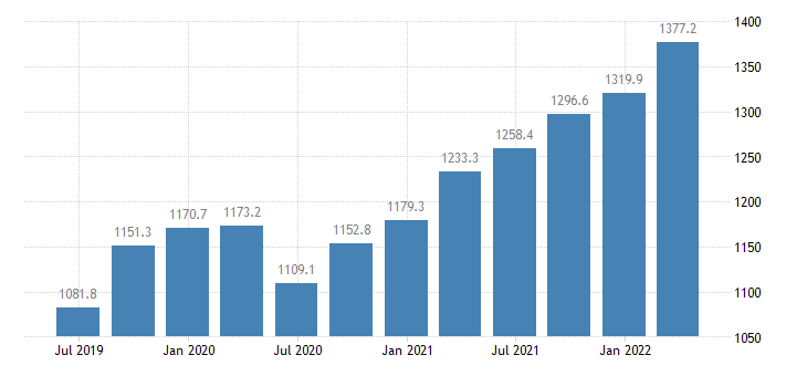 lithuania compensation of employees industry except construction eurostat data