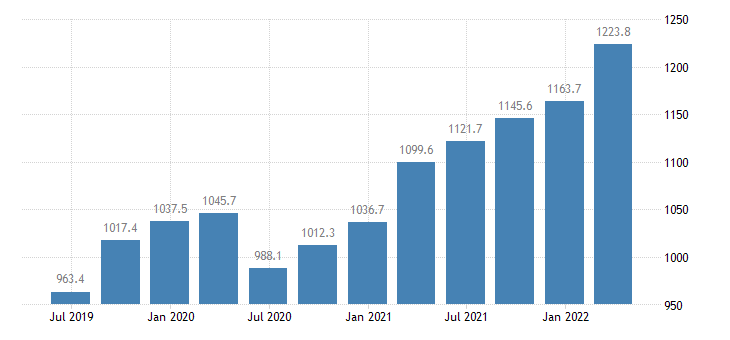 lithuania compensation of employees manufacturing eurostat data