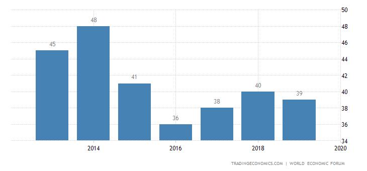 Lithuania Competitiveness Rank