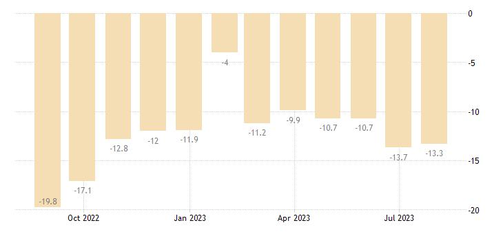 lithuania construction confidence indicator eurostat data