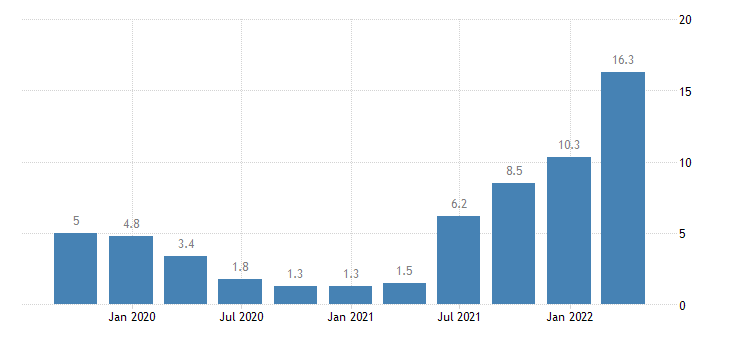 lithuania construction cost of new residential buildings eurostat data