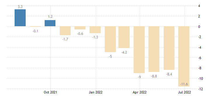 lithuania consumer confidence indicator eurostat data