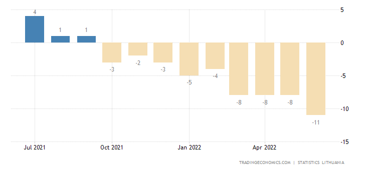 Lithuania Consumer Confidence