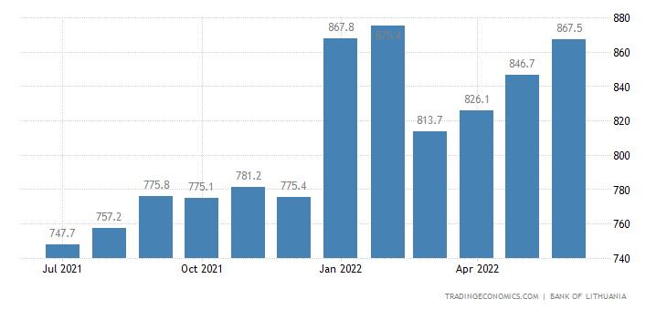 Lithuania Consumer Credit