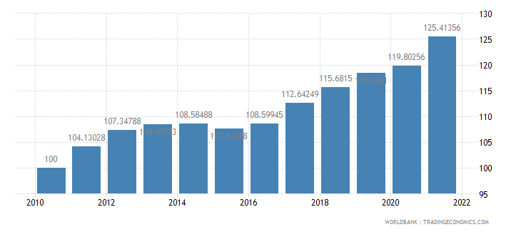 lithuania consumer price index 2005  100 wb data