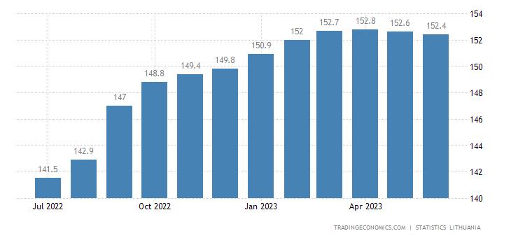 Lithuania Consumer Price Index (CPI)