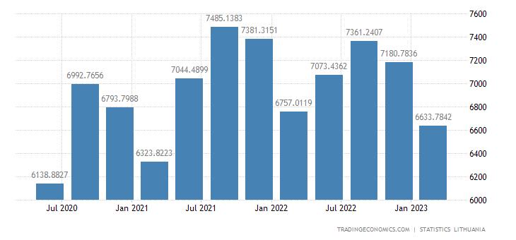 Lithuania Consumer Spending