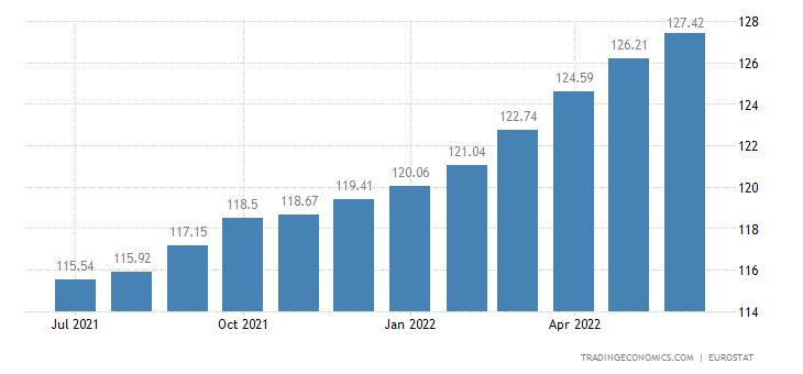 Lithuania Core Consumer Prices
