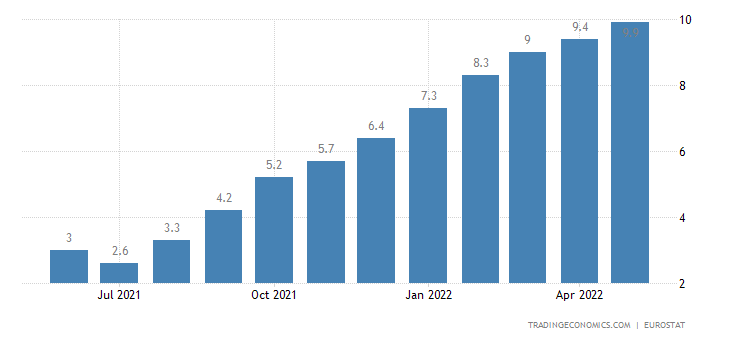 Lithuania Core Inflation Rate