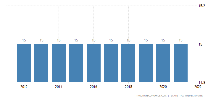Lithuania Corporate Tax Rate