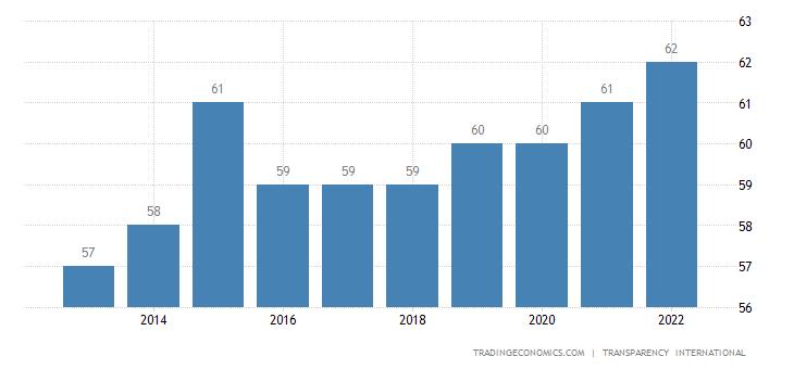 Lithuania Corruption Index