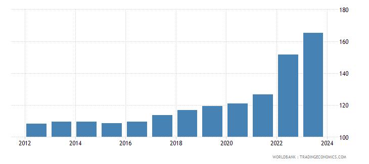lithuania cpi price nominal wb data