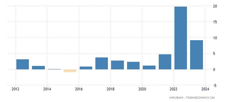 lithuania cpi price percent y o y nominal seas adj  wb data
