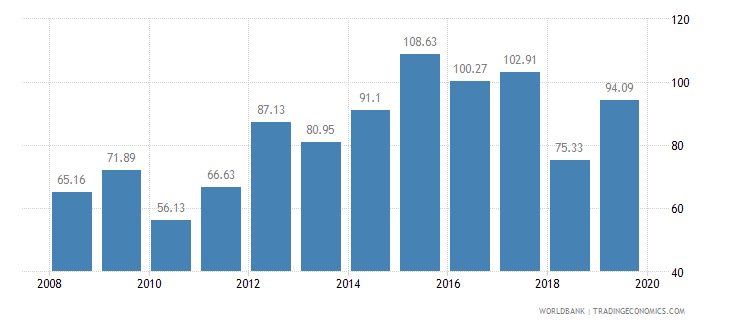 lithuania crop production index 1999 2001  100 wb data