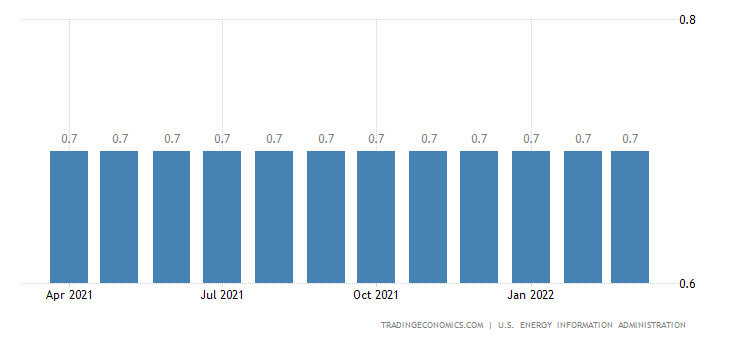 Lithuania Crude Oil Production