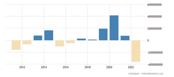 lithuania current account balance bop us dollar wb data