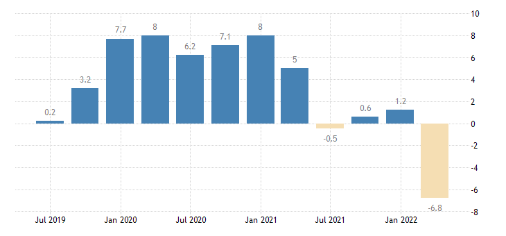 lithuania current account balance eurostat data