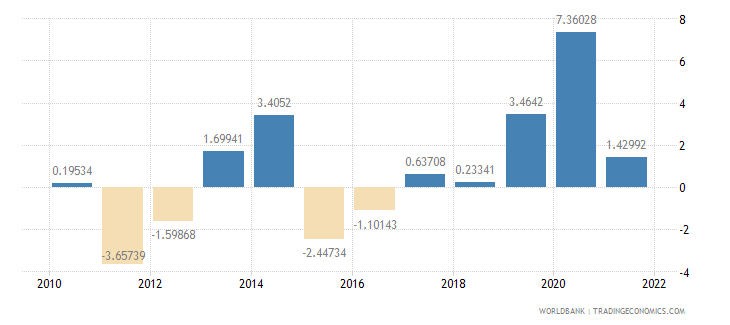 lithuania current account balance percent of gdp wb data