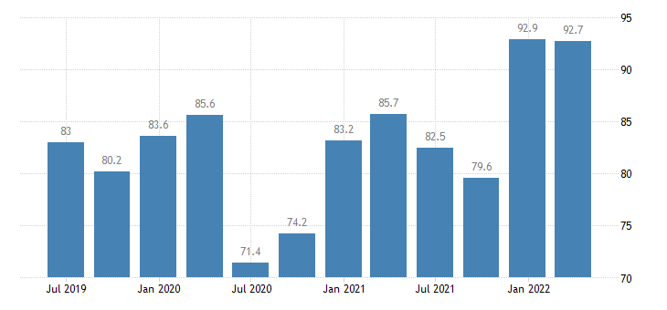 lithuania current account credit eurostat data