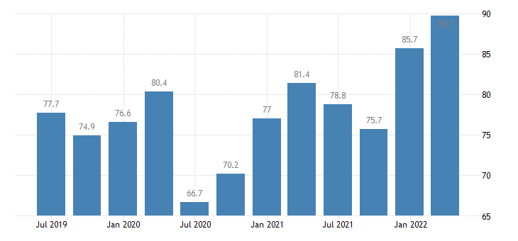 lithuania current account credit on goods services eurostat data
