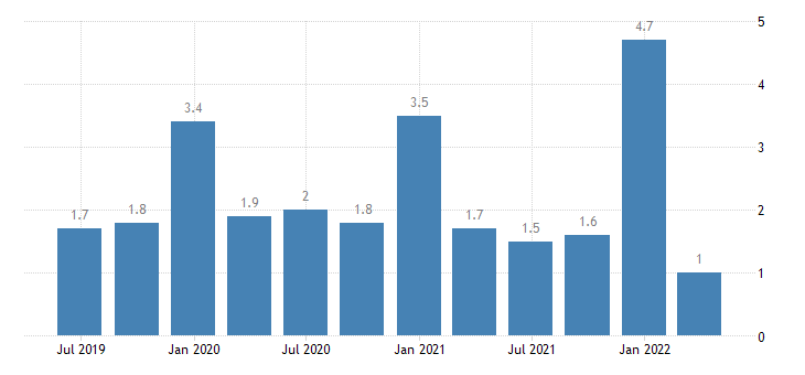 lithuania current account credit on primary income eurostat data