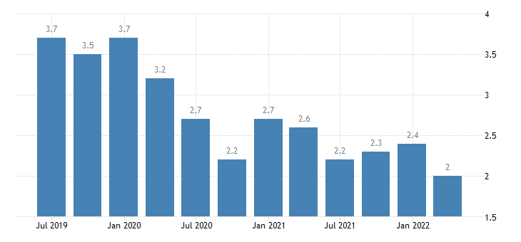 lithuania current account credit on secondary income eurostat data