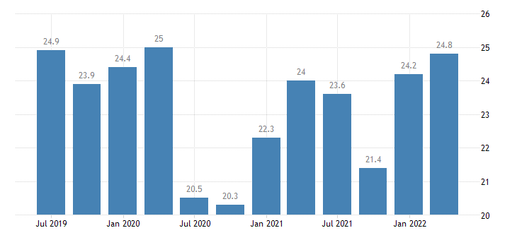 lithuania current account credit on services eurostat data