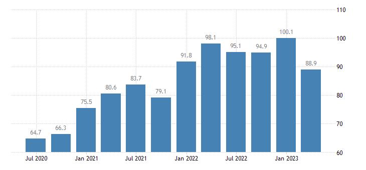 lithuania current account debit eurostat data