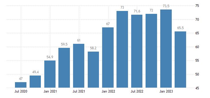 lithuania current account debit on goods eurostat data