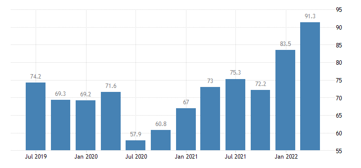 lithuania current account debit on goods services eurostat data