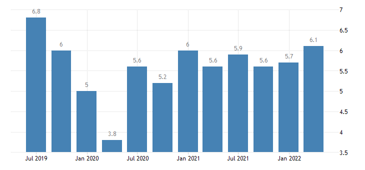 lithuania current account debit on primary income eurostat data