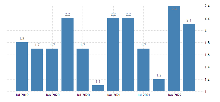 lithuania current account debit on secondary income eurostat data