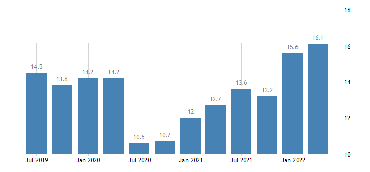 lithuania current account debit on services eurostat data