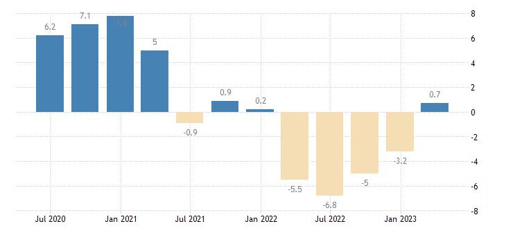 lithuania current account net balance eurostat data