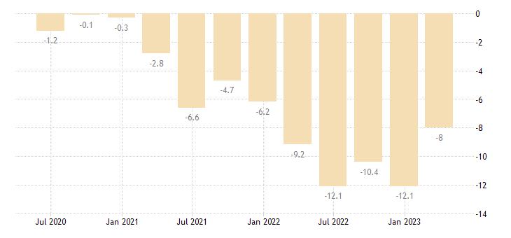 lithuania current account net balance on goods eurostat data