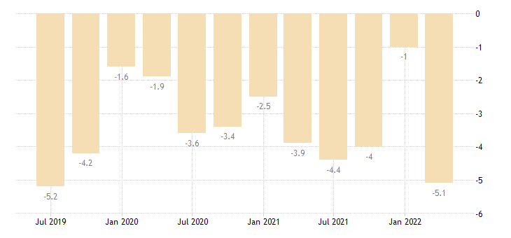 lithuania current account net balance on primary income eurostat data
