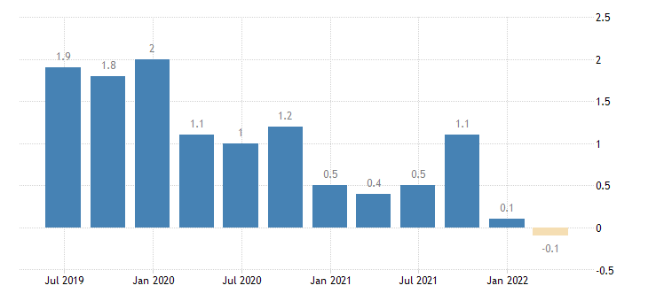 lithuania current account net balance on secondary income eurostat data