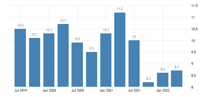 lithuania current account net balance on services eurostat data