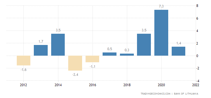 Lithuania Current Account to GDP