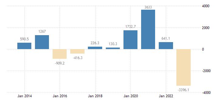 lithuania current account transactions on balance eurostat data