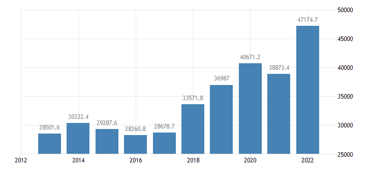lithuania current account transactions on credit eurostat data