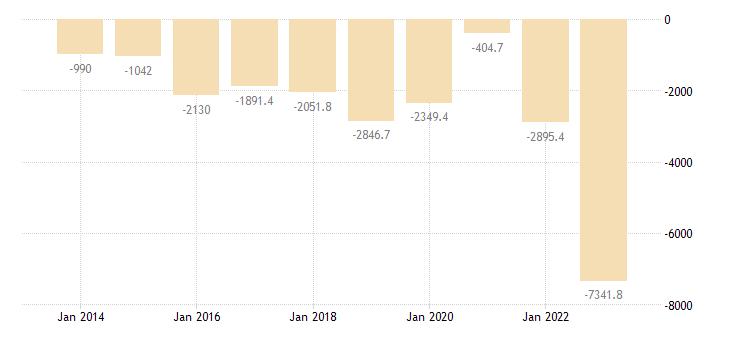 lithuania current account transactions on goods balance eurostat data