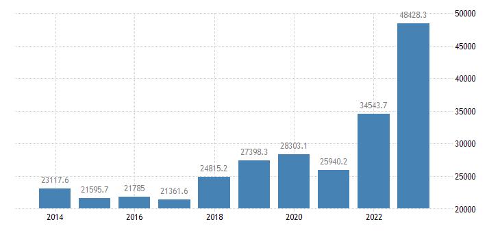 lithuania current account transactions on goods debit eurostat data